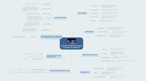 Mind Map: ADITIVOS QUIMICOS PARA LA LECHADA DE CEMENTO