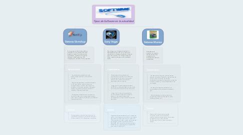 Mind Map: Tipos de Software en la actualidad