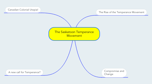 Mind Map: The Saskatoon Temperance Movement