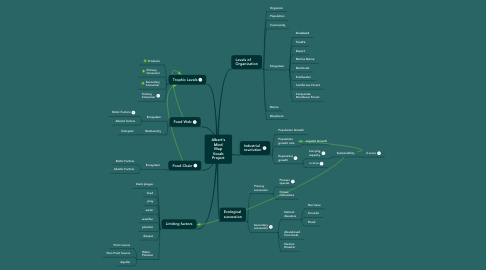 Mind Map: Albert's Mind Map Vocab Project