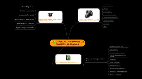 Mind Map: MEJORAR LA CALIDAD DE LAS PRACTICAS EDUCATIVAS