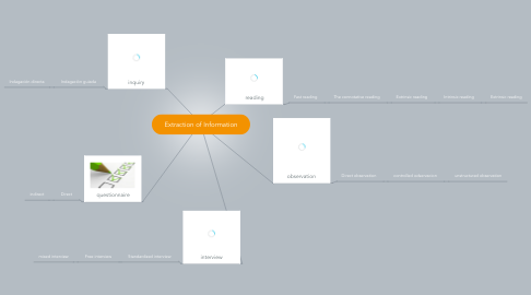 Mind Map: Extraction of Information