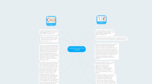 Mind Map: CONCEPTOS DE ÉTICA Y MORAL