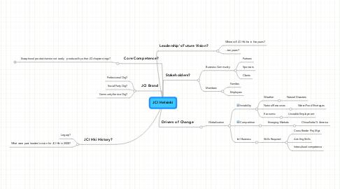 Mind Map: JCI Helsinki