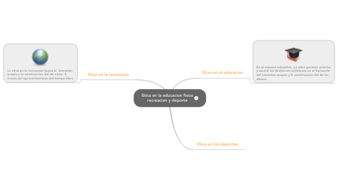 Mind Map: Etica en la educacion fisica recreacion y deporte