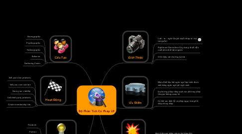 Mind Map: Bộ Phân Tích Cú Pháp LR