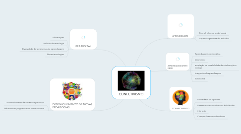 Mind Map: CONECTIVISMO