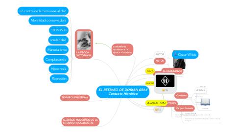 Mind Map: EL RETRATO DE DORIAN GRAY Contexto Histórico