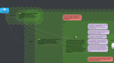 Mind Map: INFORMAÇÕES