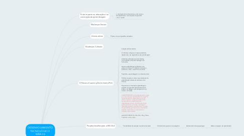Mind Map: DESENVOLVIMENTO TECNOLÓGICO  WEB 2.0