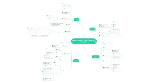 Mind Map: Poder e política - estruturas  da sociedade.