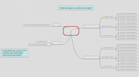 Mind Map: Objectivs &  Key Results OKR