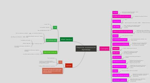 Mind Map: Pespectiva conductista del Aprendizaje
