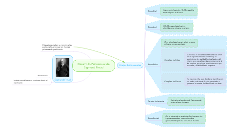 Mind Map: Desarrollo Psicosexual de Sigmund Freud