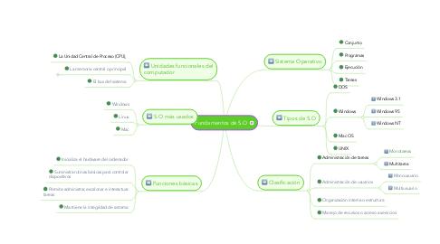 Mind Map: Fundamentos de S.O