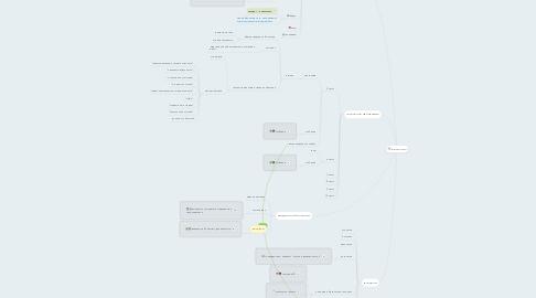 Mind Map: Биология