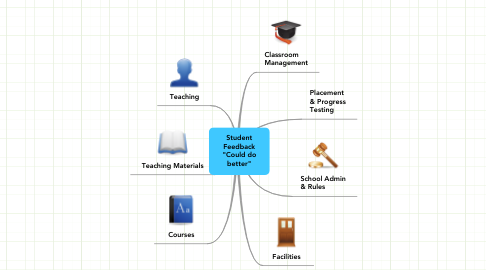 """Mind Map: Student Feedback """"Could do better"""""""