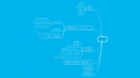 Mind Map: PIPI