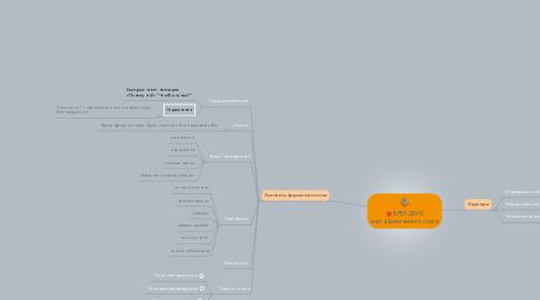 Mind Map: БРЕНДБУК книга фирменного стиля