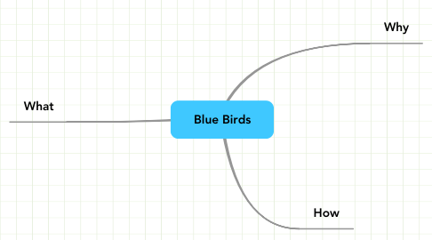 Mind Map: Blue Birds