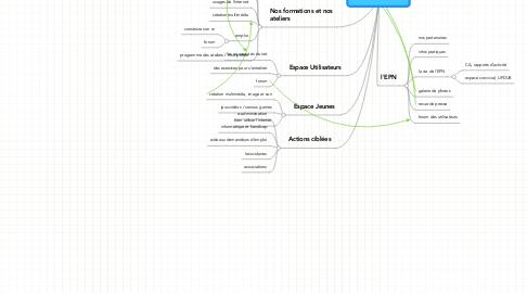Mind Map: LE SITE INTERNET