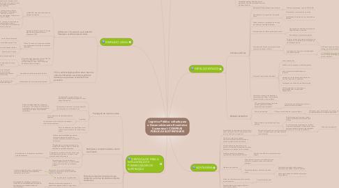 Mind Map: Logística Pública voltada para o Desenvolvimento Econômico Sustentável: COMPRAS PÚBLICAS SUSTENTÁVEIS