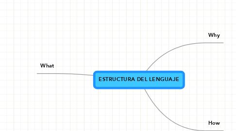 Mind Map: ESTRUCTURA DEL LENGUAJE
