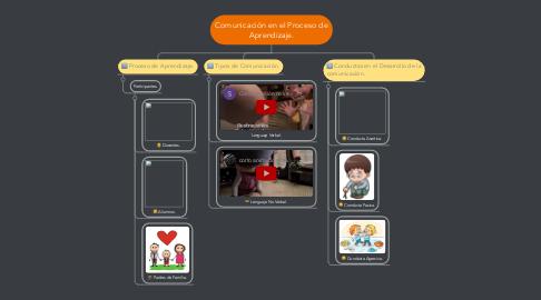 Mind Map: Comunicación en el Proceso de Aprendizaje.