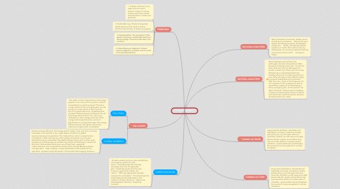 Mind Map: TE ENVIRONMENT