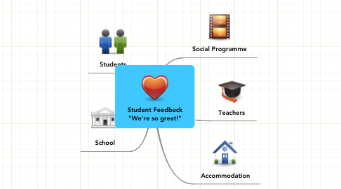 "Mind Map: Student Feedback ""We're so great!"""