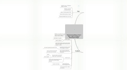 Mind Map: Brainstorming Webinar Project Brief - Capire Un Dipinto - Michelangelo Moggia