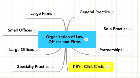 Mind Map: Organization of Law Offices and Firms