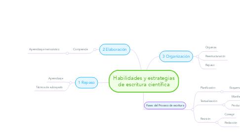 Mind Map: Habilidades y estrategias de escritura científica