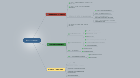 Mind Map: Arduino Project