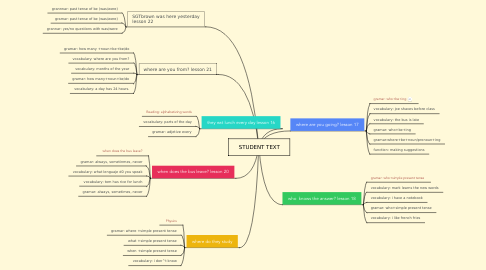 Mind Map: STUDENT TEXT