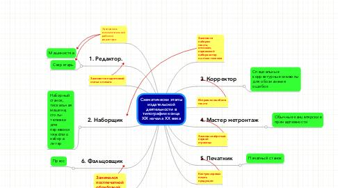 Mind Map: Cхематически этапы издательской деятельности в типографии конца XIX начала XX века
