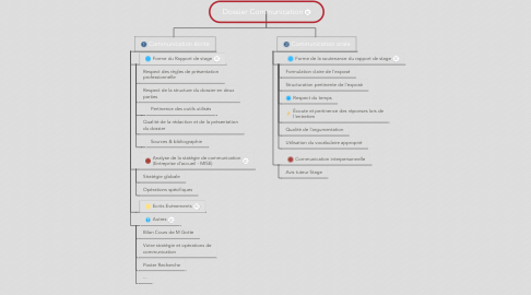 Mind Map: Dossier Communication