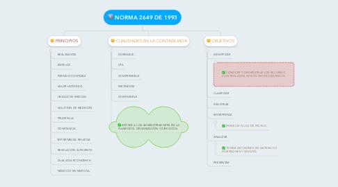 Mind Map: NORMA 2649 DE 1993