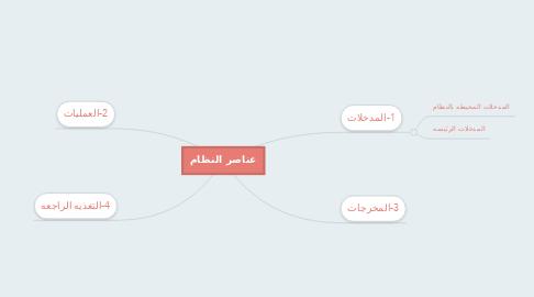 Mind Map: عناصر النظام