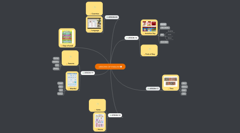 Mind Map: LESSONS OF ENGLISH