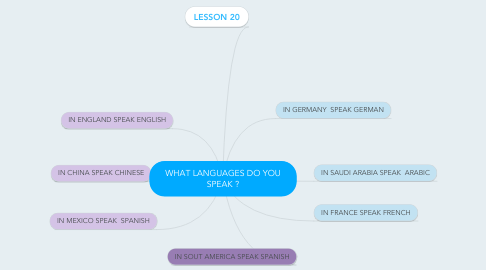 Mind Map: WHAT LANGUAGES DO YOU SPEAK ?