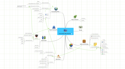 Mind Map: Sustainability Office Web Site