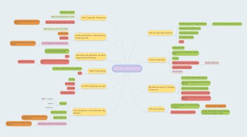 Mind Map: KELLER K MIND MAP