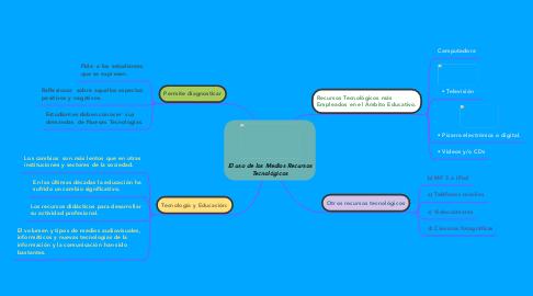 Mind Map: El uso de los Medios Recursos Tecnológicos