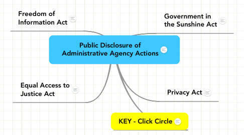 Mind Map: Public Disclosure of Administrative Agency Actions