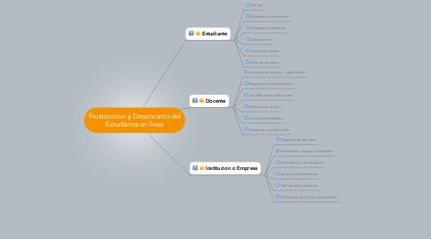Mind Map: Frustraccion y Desencanto del Estudiante en linea