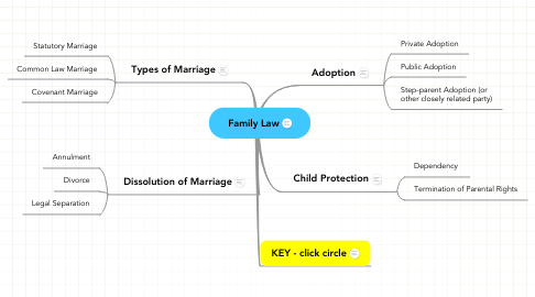 Mind Map: Family Law