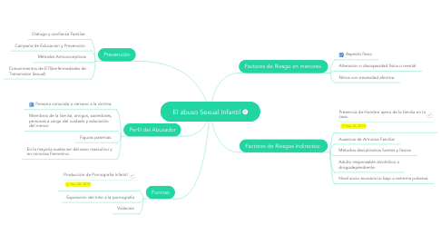 Mind Map: El abuso Sexual Infantil
