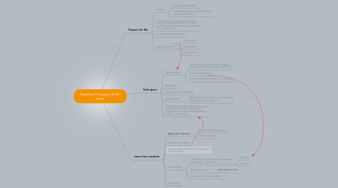 Mind Map: Teaching Philosophy of Mr. Jonas