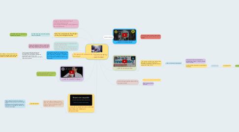 Mind Map: Tecnologìa,Innovaciòn y Competitividad